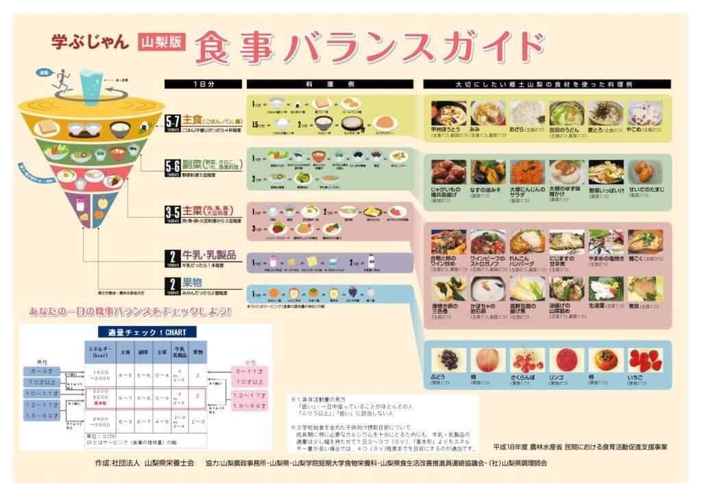 「山梨版 食事バランスガイド」のリーフレット(表)